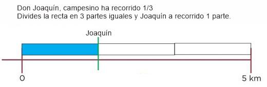 Marcar fracciones en recta numérica ejemplo: Desafíos matemáticos sexto grado contestado
