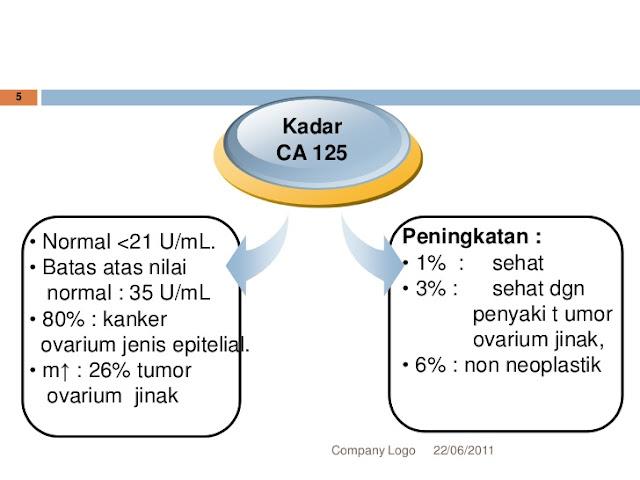 Cek CA 125 berguna untuk deteksi kanker