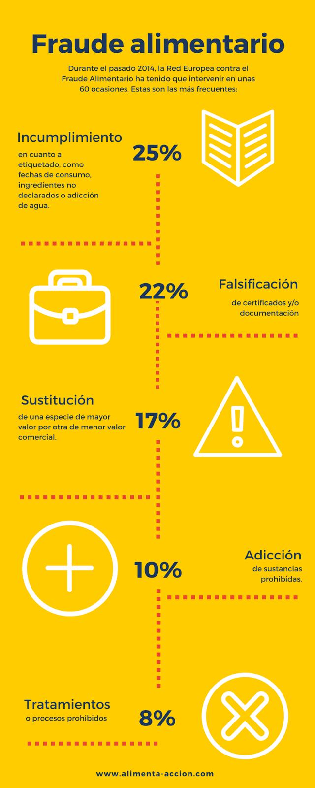 Infografía, fraude alimentario, seguridad alimentaria