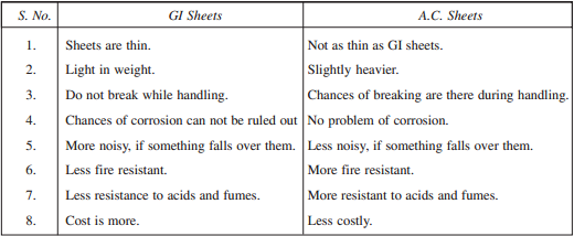 Comparison between GI and AC sheets-constructionway.blogspot.com