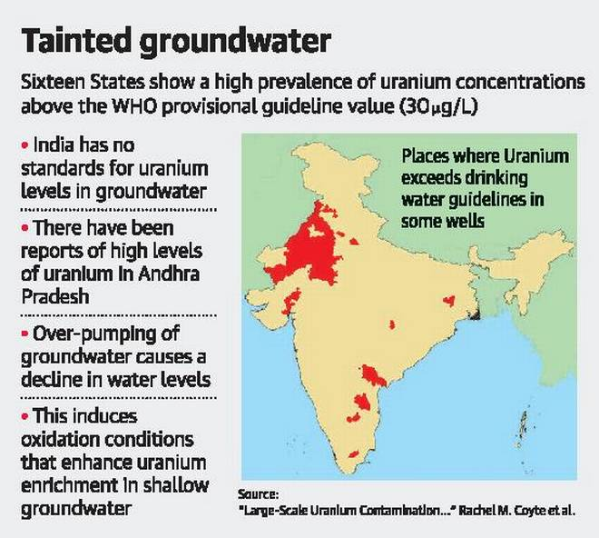 Uranium contamination in Rajasthan groundwater