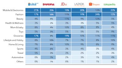 Bertahan di Dunia Bisnis Online, Kuasai Tren E-Commerce dan Pembukuan Penjualan
