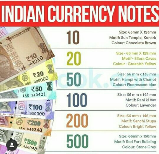 Indian Currency Notes-Recently Released Notes and its motifs
