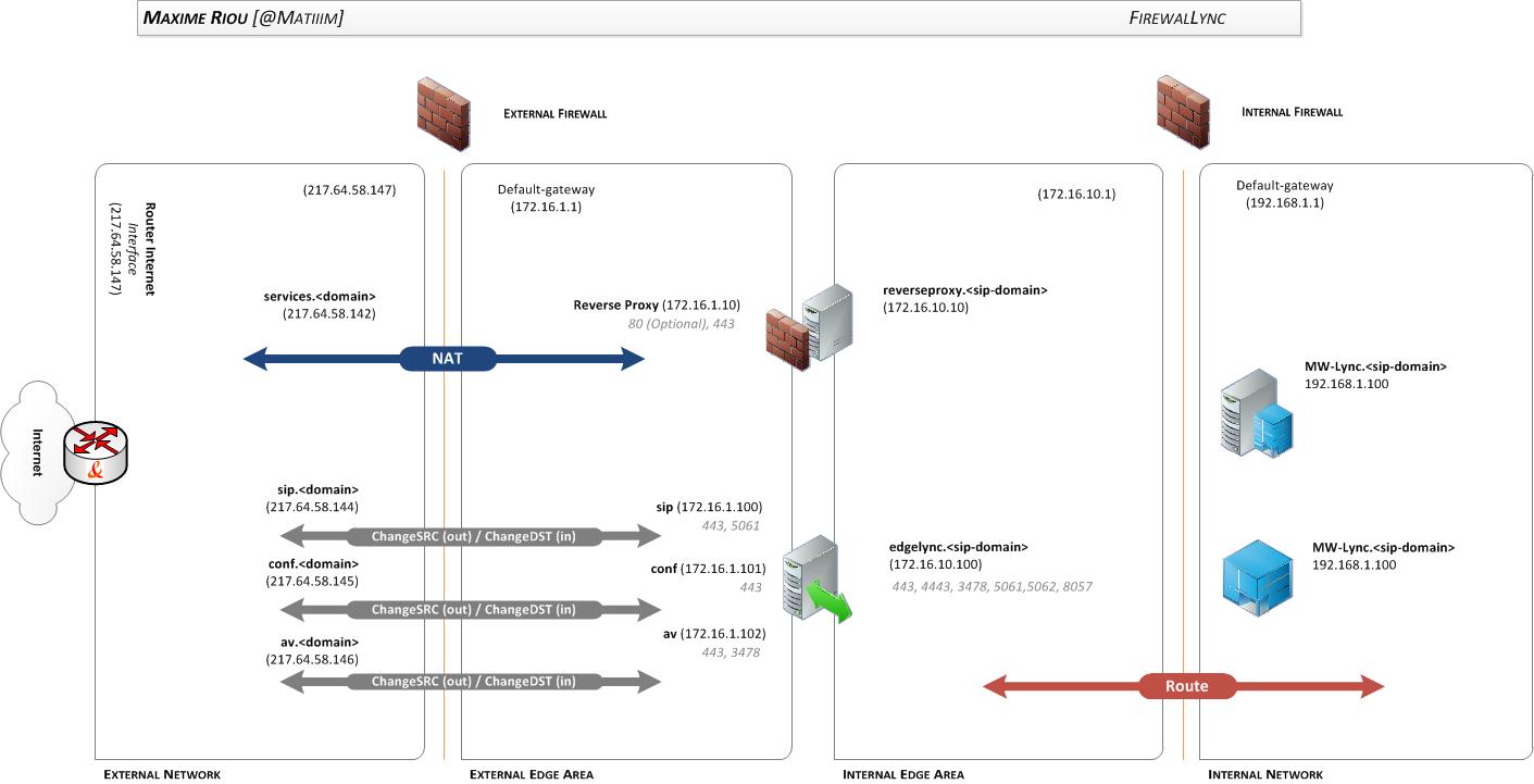 hight resolution of firewalling