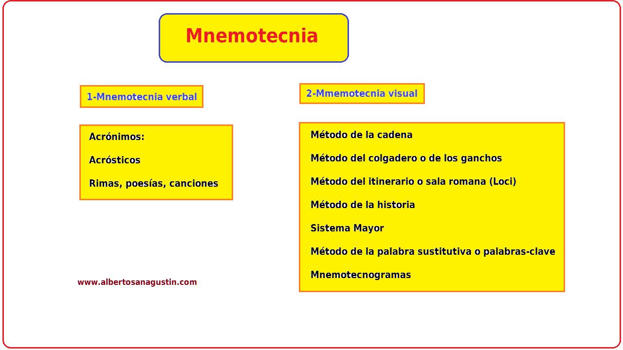 Mnemotecnia verbal y visual como técnicas de memorización