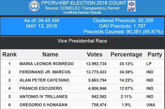 election results updates vp race