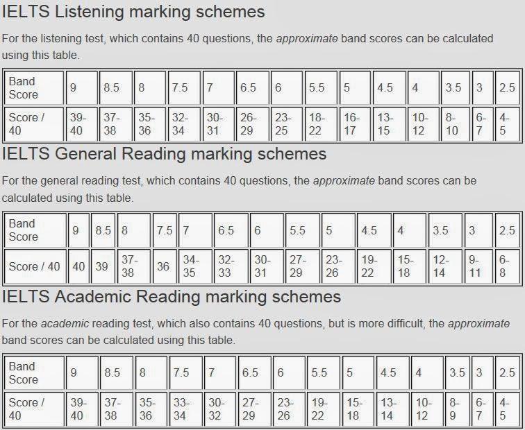 Ielts score calculator for reading  listening academic general tips also australian education agents consultants rh australianeducationagentsspot
