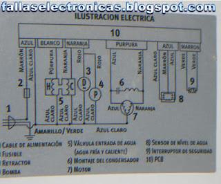 esquema de lavadora electrolux