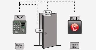 Quản lý Kiểm soát cửa ra vào là gì