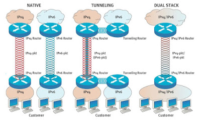 Internet camina sense retorn cap a IPv6