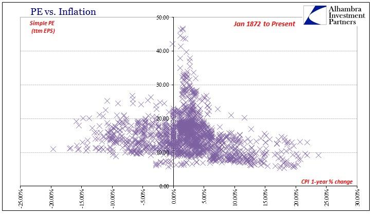 PE vs Inflation (Jan. 1872 to Jun. 2016) - Source: http://www.alhambrapartners.com/wp-content/uploads/2016/07/ABOOK-July-2016-PE-Full.jpg