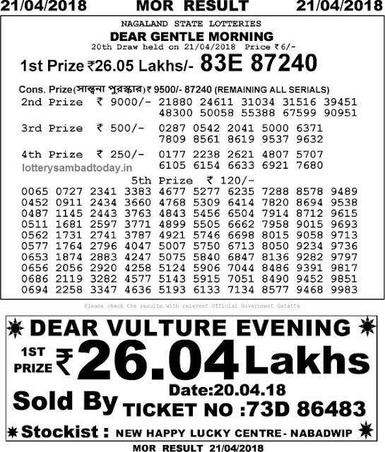 lottery sambad 21 april 11am result