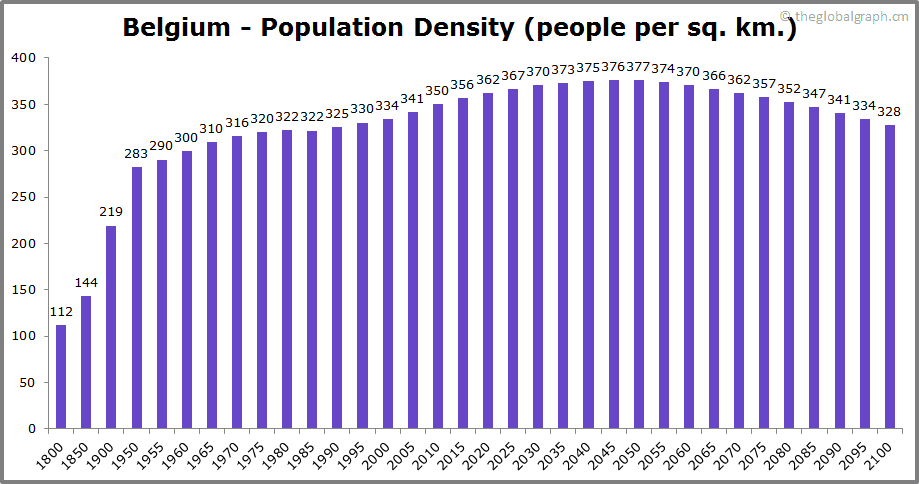 Belgium  Population Density (people per sq. km.)