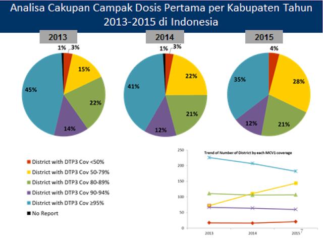 Analisa cakupan campak dosis pertama per kabupaten tahun 2013-2015 di Indonesia, 2014 , pie chart, diagram, statistik, metodologi penelitian, metode ilmiah, district with DTP3 coverage, percentage, persentase