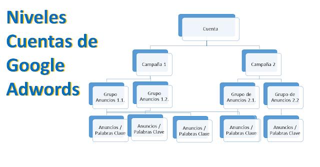 clases de google adwords, clases de seo