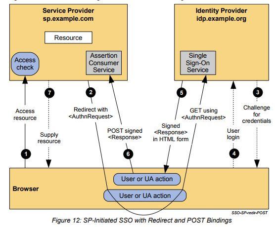 Saml 2. 0 plugin apache cloudstack apache software foundation.