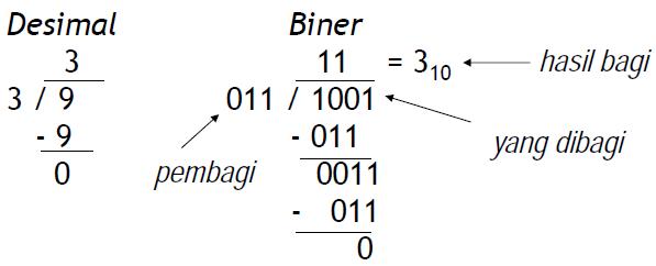 Perkalian dan Pembagian Bilangan Biner