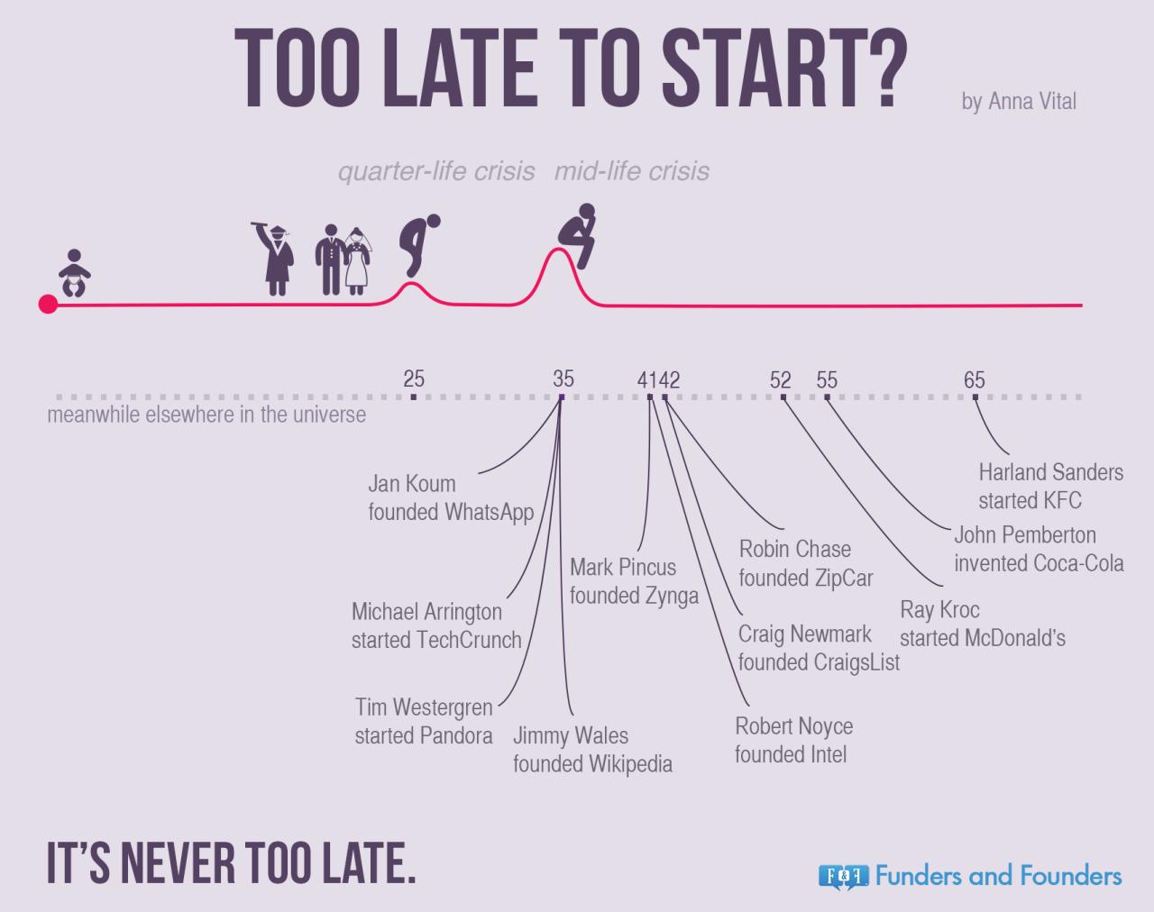 Başlamak İçin Çok Mu Geç?
