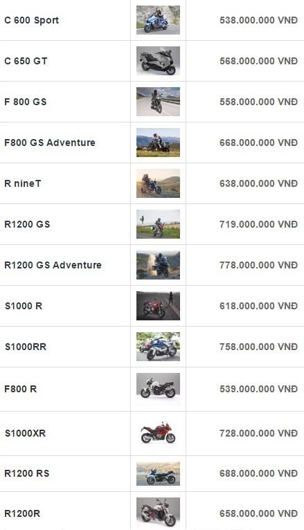 Bảng giá của các dòng mô tô của BMW Motorrad được bán tại Việt Nam