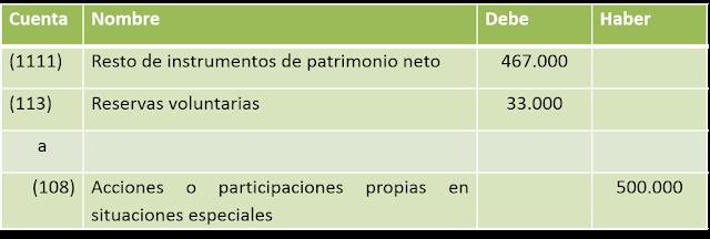 BOICAC 106 consulta 3 asiento entrega acciones propias para cumplir acuerdo de retribución a empleados de sociedad dependiente con instrumentos de patrimonio propios de la dominante