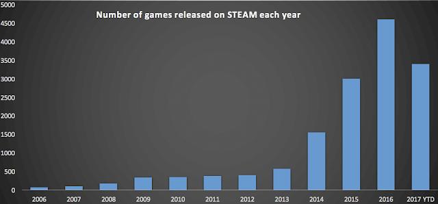 Steam podría lanzar más de 5000 juegos este 2017