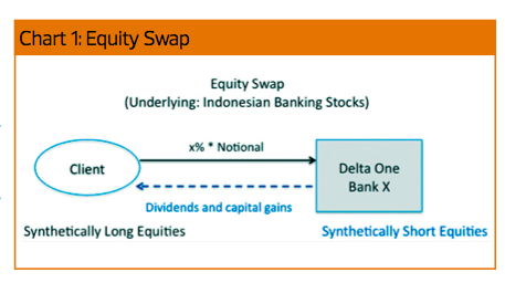 Trading platform for equity swaps