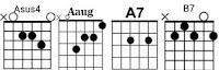Asus4 Aaug Chord Kunci Gitar Guitar