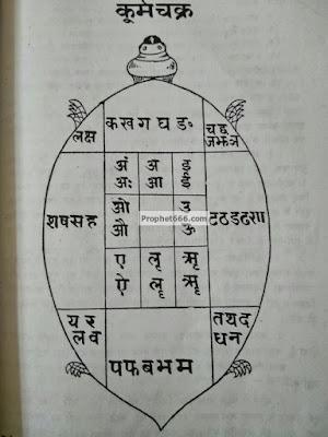 Kurma Chakra in Mantra Sadhana