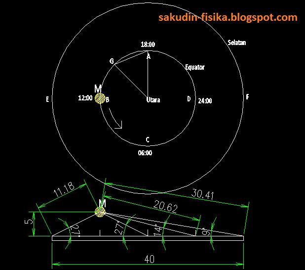 KETINGGIAN MATAHARI PADA BUMI DATAR | Kebohongan Flat Earth