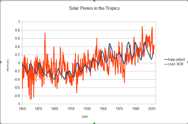 IPCC: solar variations don't matter | Climate Etc