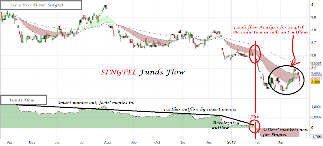 financial analysis of singtel Singtel's share price has dropped down to a low of $337 is it time to buy  singtel the stock investment framework can be used as a basis of analysis   real estate investment trust financial planning singapore 20 great.