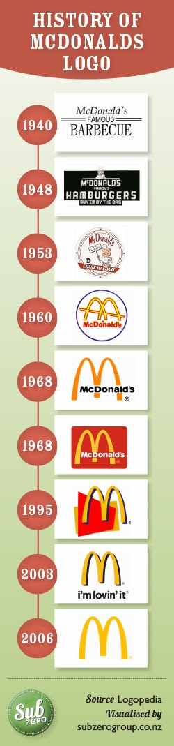 The History of McDonalds and their Logo Design