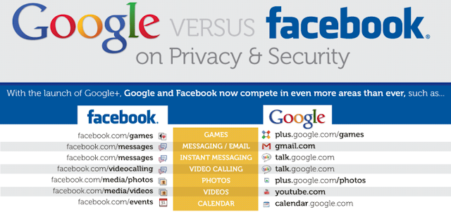 Google And Facebook's Privacy & Security Measures [Infographic]