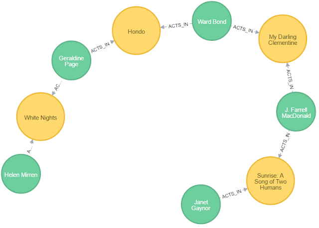Six Degrees of Kevin Bacon (with a Graph Database) - The Flerlage Twins:  Analytics, Data Visualization, and Tableau