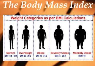 Menghitung Berat Badan Ideal wanita Berdasarkan Umur & Tinggi