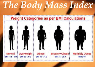 Calculate Your Body Mass Index