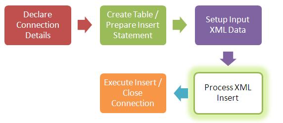 Insert XML to XMLType Column - Java JDBC Example   ThinkTibits!