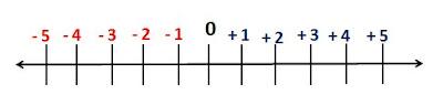 Descubra: Que número é maior que -50?