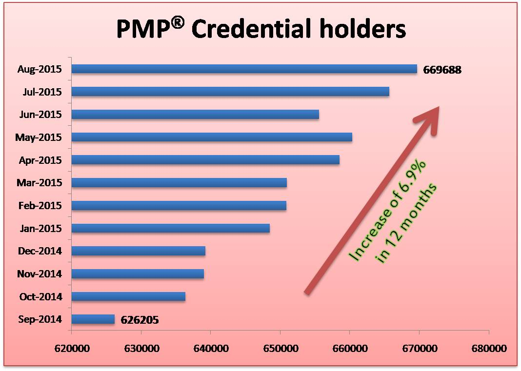 Number of PMP Credential holders is increasing