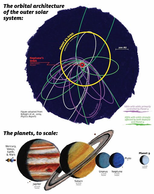More support for Planet Nine