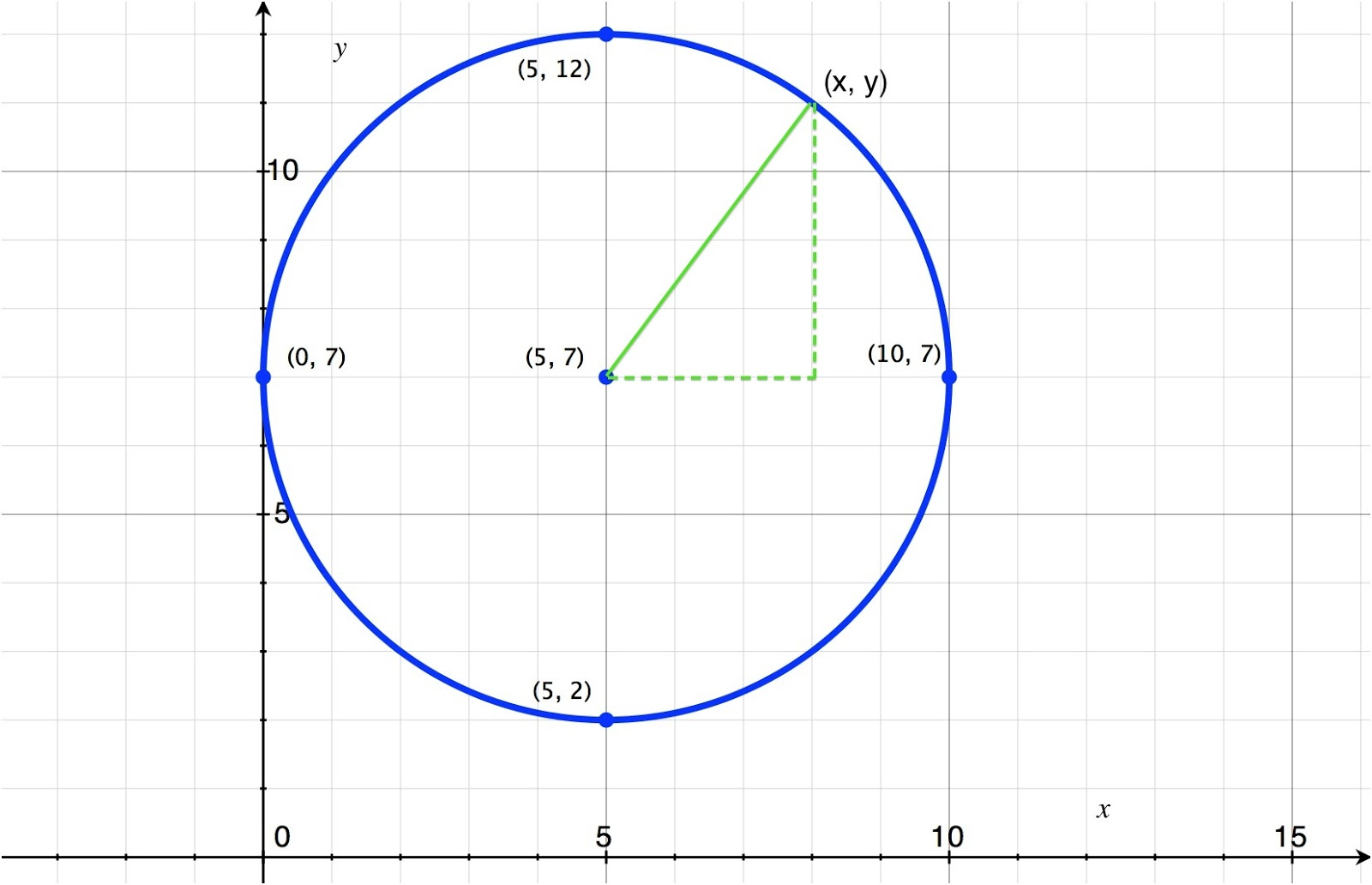 How To Derive The Equation Of A Circle