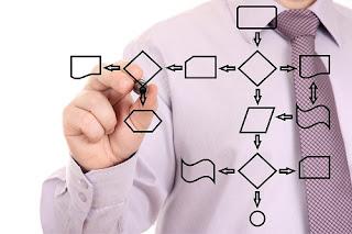 Tipe dan Contoh Perangkat Lunak Untuk Pemetaan Proses Bisnis_