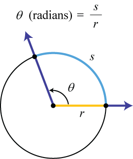 TrigCheatSheet.com: Radian Measure for Angles