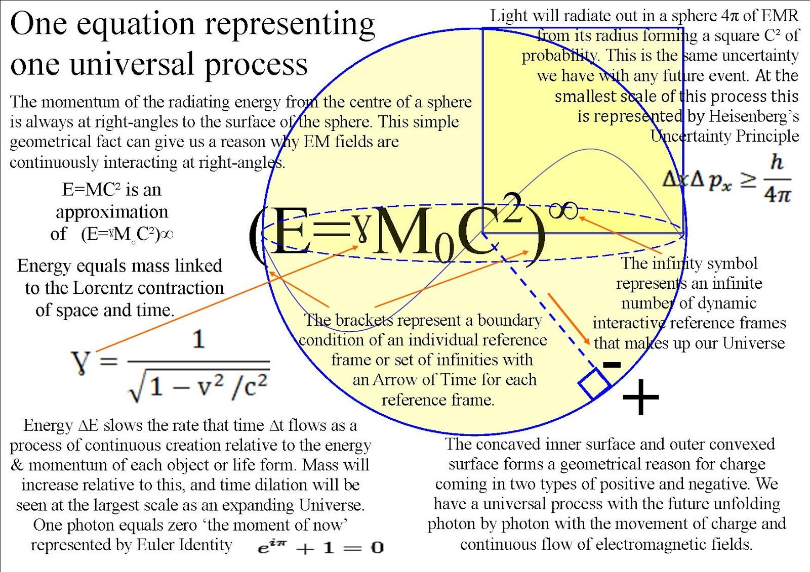 quantum art and poetry: One equation (E=ˠM˳C²)∞ one universal ...