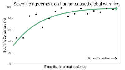 Consensus on consensus: Expertise matters in agreement over human-caused climate change