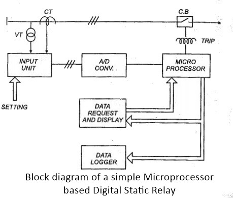 Electronic Relay Diagram Electronic Relay Diagram Wiring Diagrams