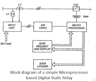 Microprocessor based digital static relay