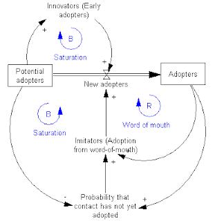sistem dinamika