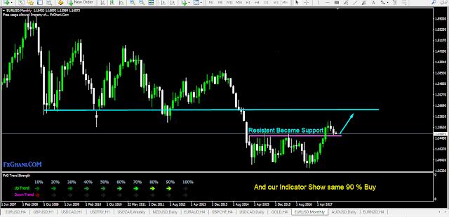 FxG Trend Strength indicator.