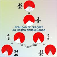 Ilustração mostrando três frações diferentes reduzidas, cada uma, às frações equivalentes de denominador comum.